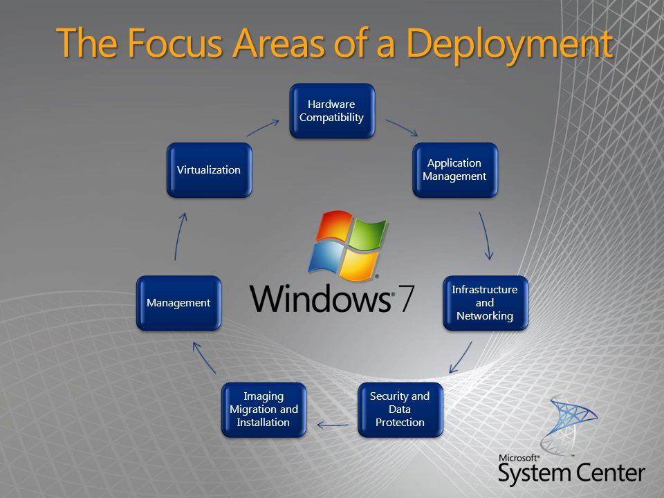 The Focus Areas of a Deployment
