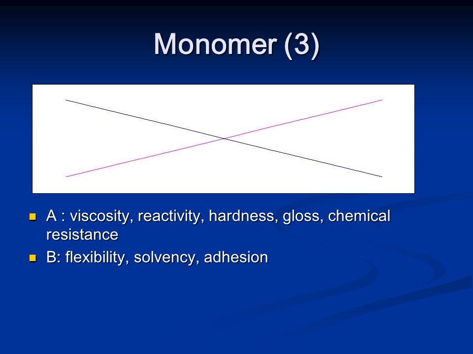 Monomer (3)A : viscosity, reactivity, hardness, gloss, chemical resistance.