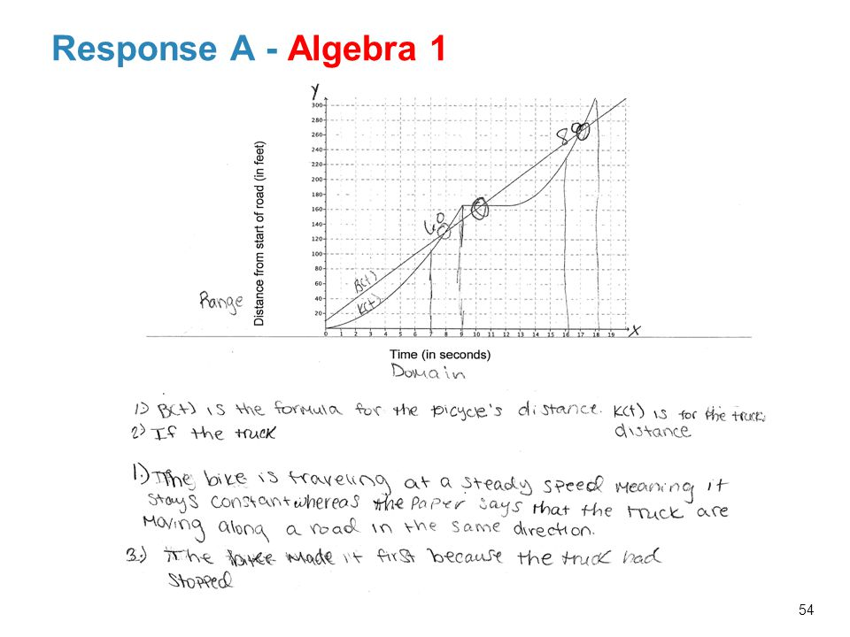 Response A - Algebra 1 Facilitator Note: