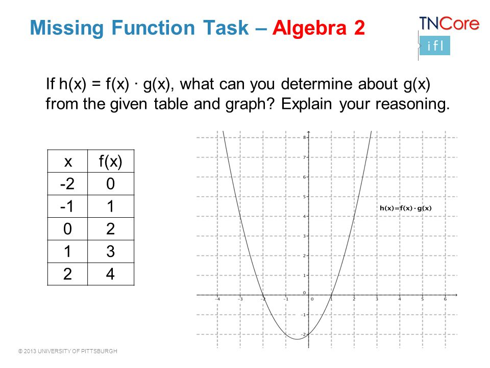 Missing Function Task – Algebra 2