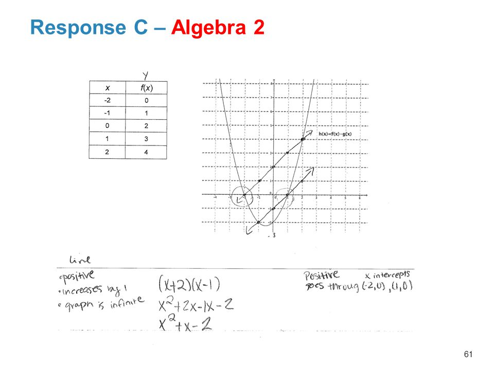 Response C – Algebra 2 Probing Facilitator Questions and Possible Responses Related to Response C's Work: