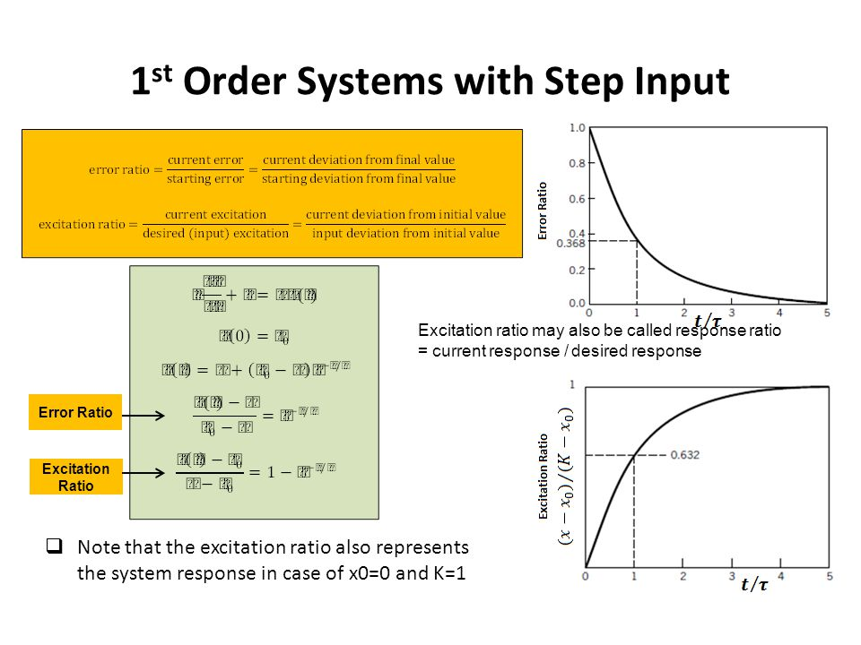 1st Order Systems with Step Input