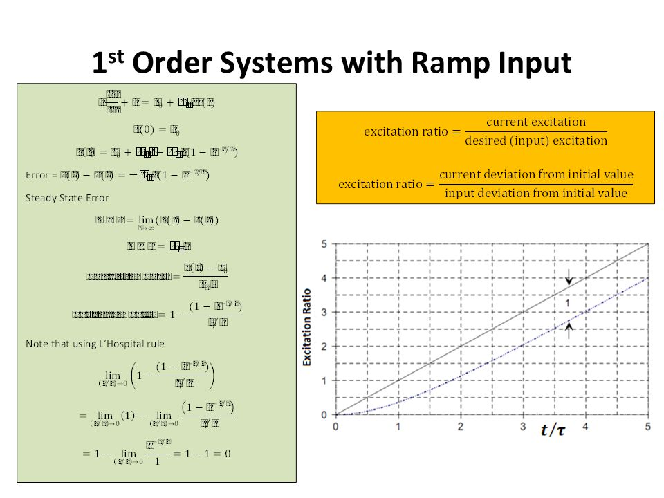 1st Order Systems with Ramp Input