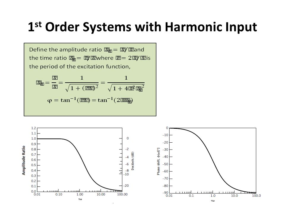 1st Order Systems with Harmonic Input