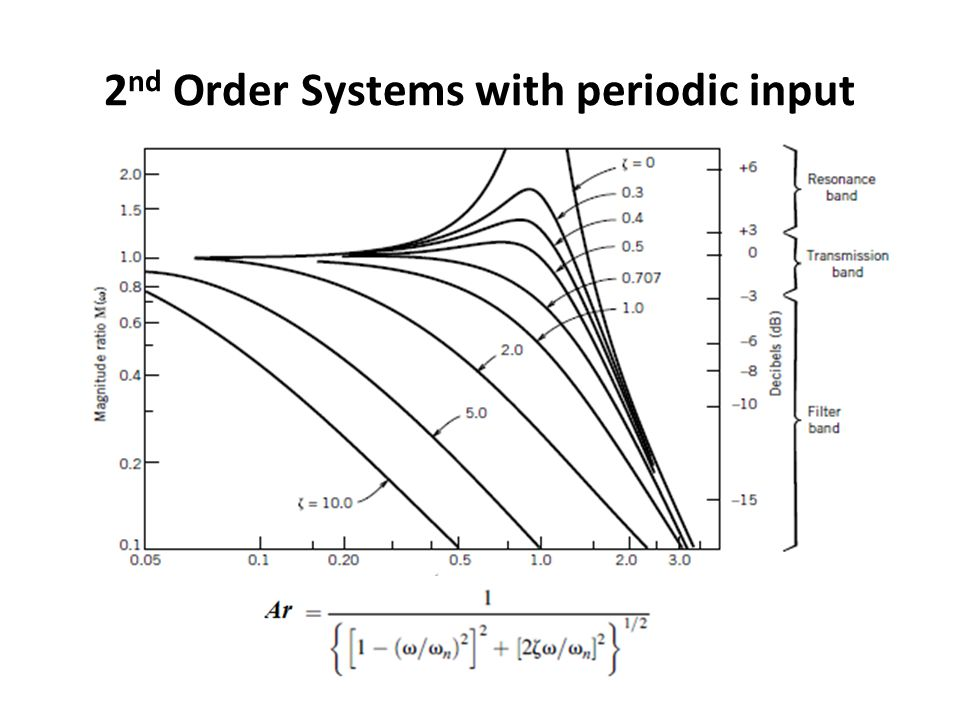 2nd Order Systems with periodic input