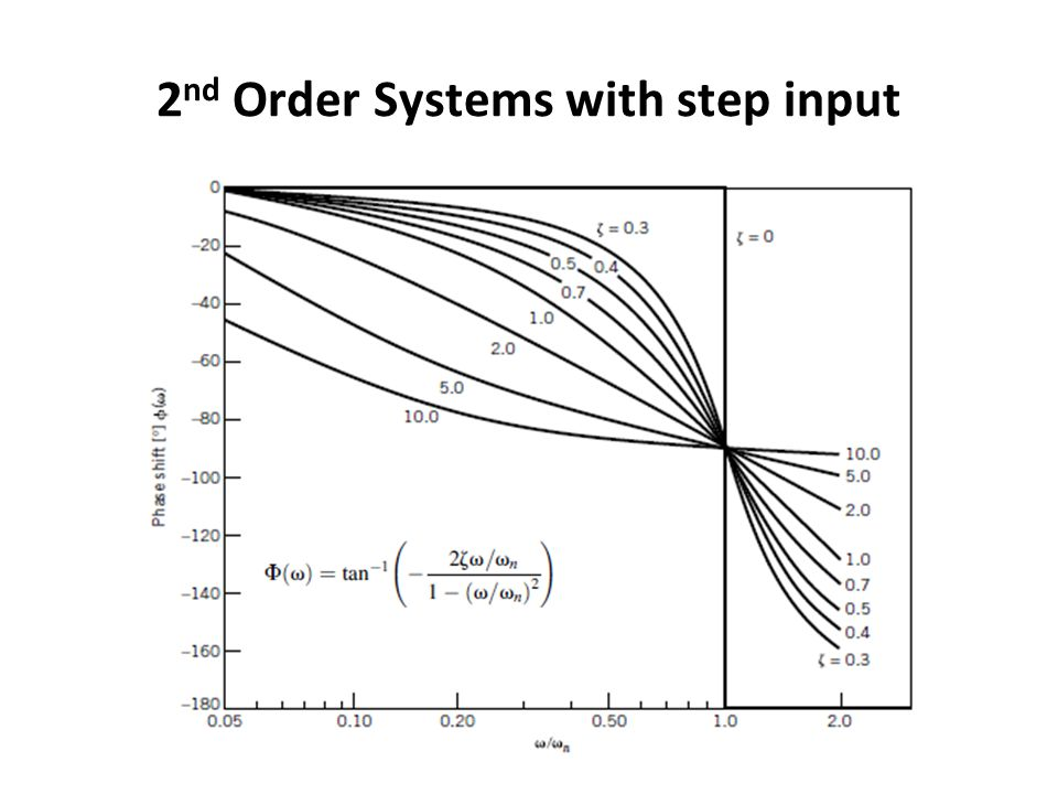 2nd Order Systems with step input