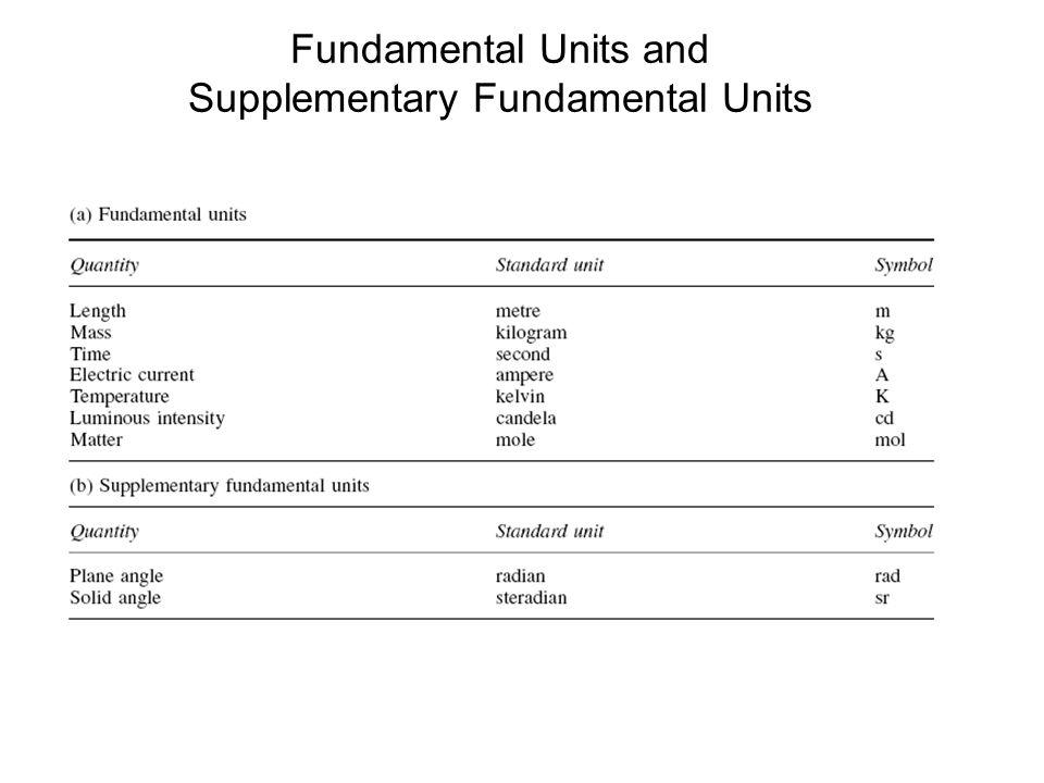 Fundamental Units and Supplementary Fundamental Units