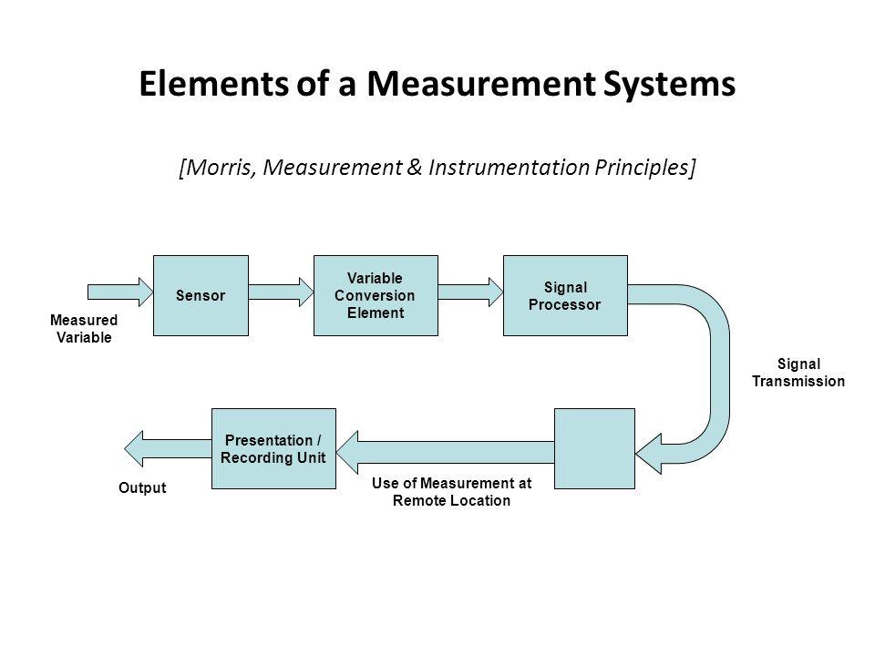 Variable Conversion Element Presentation / Recording Unit