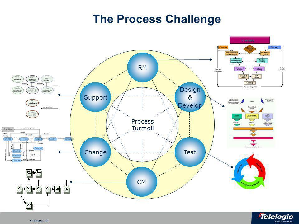 The Process Challenge Design & Develop Support RM Process Turmoil