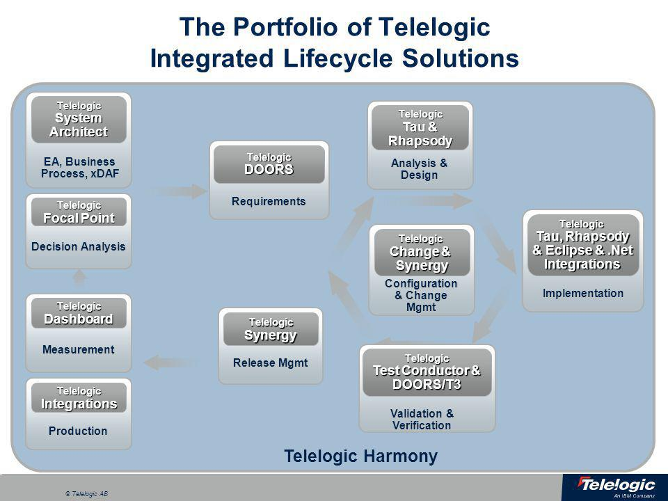 The Portfolio of Telelogic Integrated Lifecycle Solutions