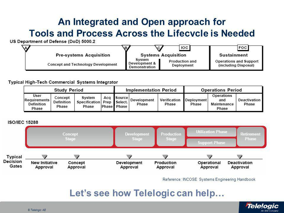 Let's see how Telelogic can help…