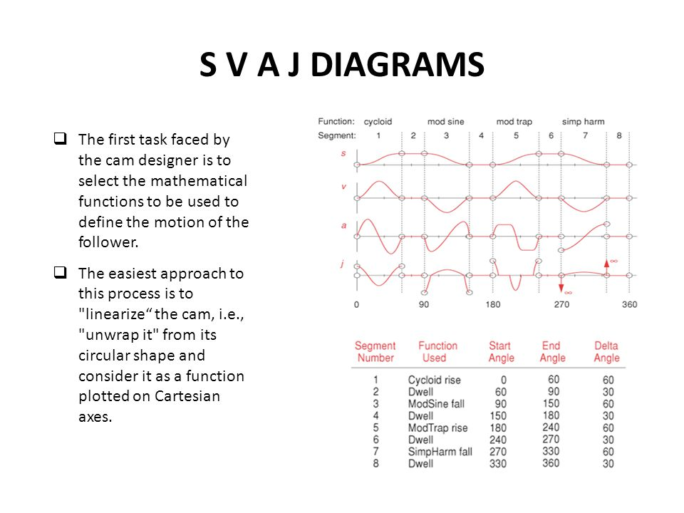 S V A J DIAGRAMS The first task faced by the cam designer is to select the mathematical functions to be used to define the motion of the follower.