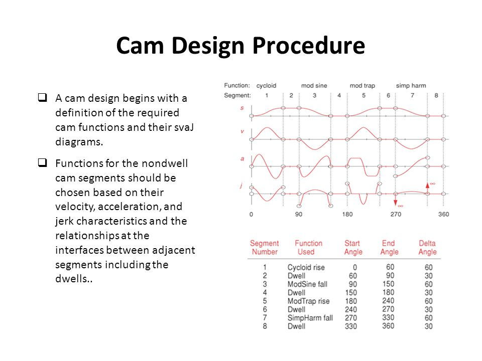 Cam Design Procedure A cam design begins with a definition of the required cam functions and their svaJ diagrams.