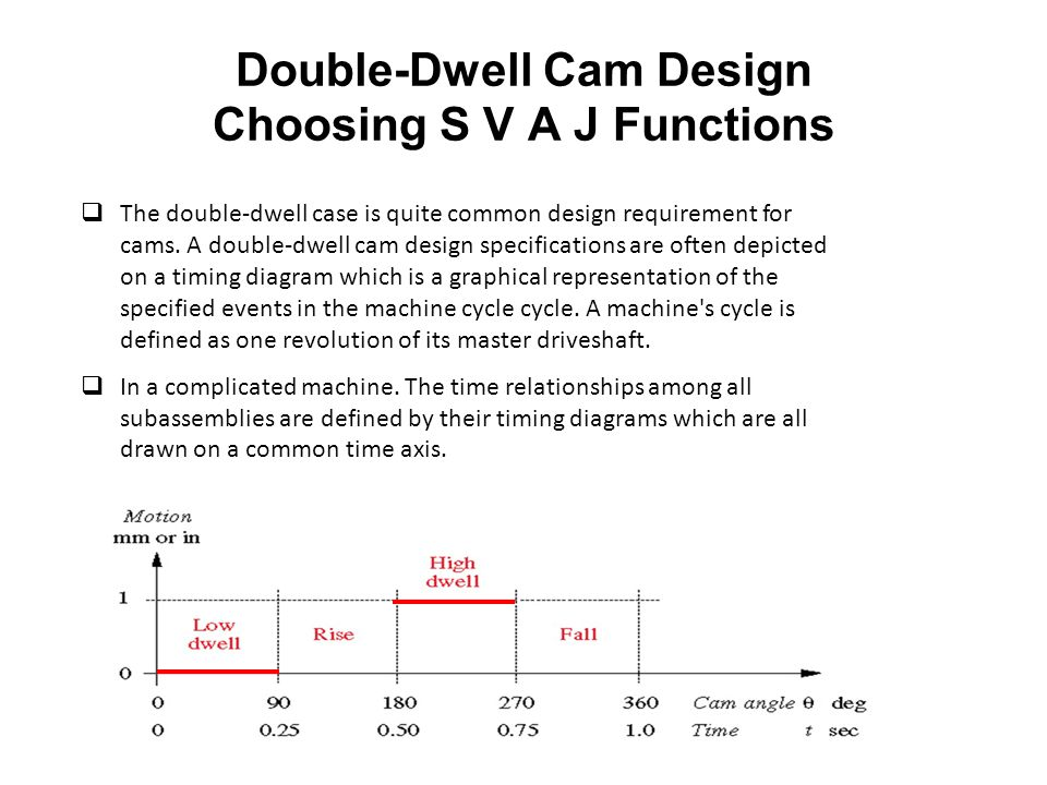 Double-Dwell Cam Design Choosing S V A J Functions
