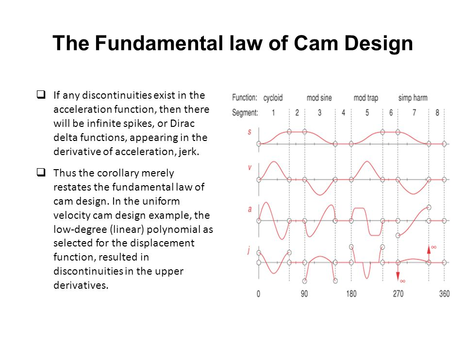 The Fundamental law of Cam Design