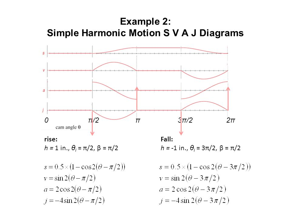 Example 2: Simple Harmonic Motion S V A J Diagrams