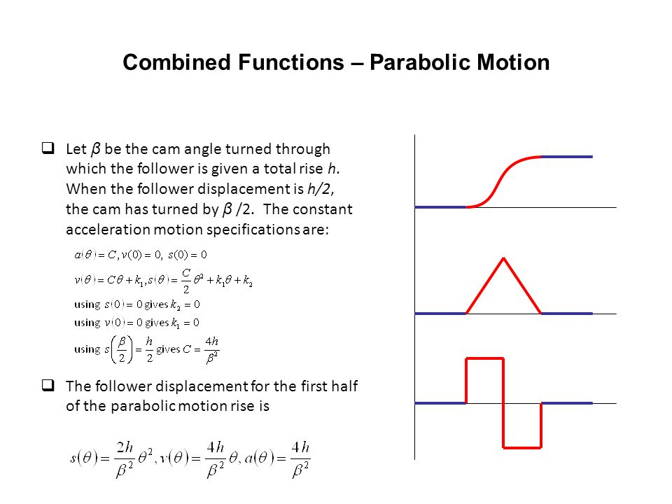 Combined Functions – Parabolic Motion