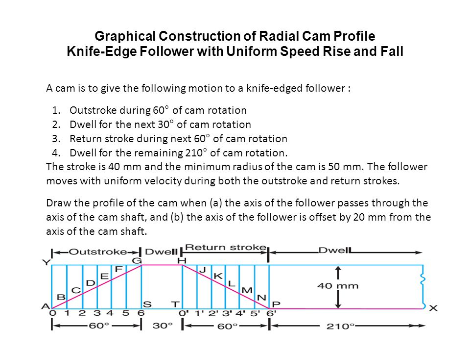 Graphical Construction of Radial Cam Profile Knife-Edge Follower with Uniform Speed Rise and Fall