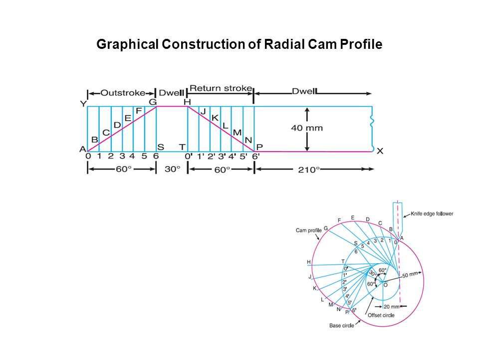 Graphical Construction of Radial Cam Profile