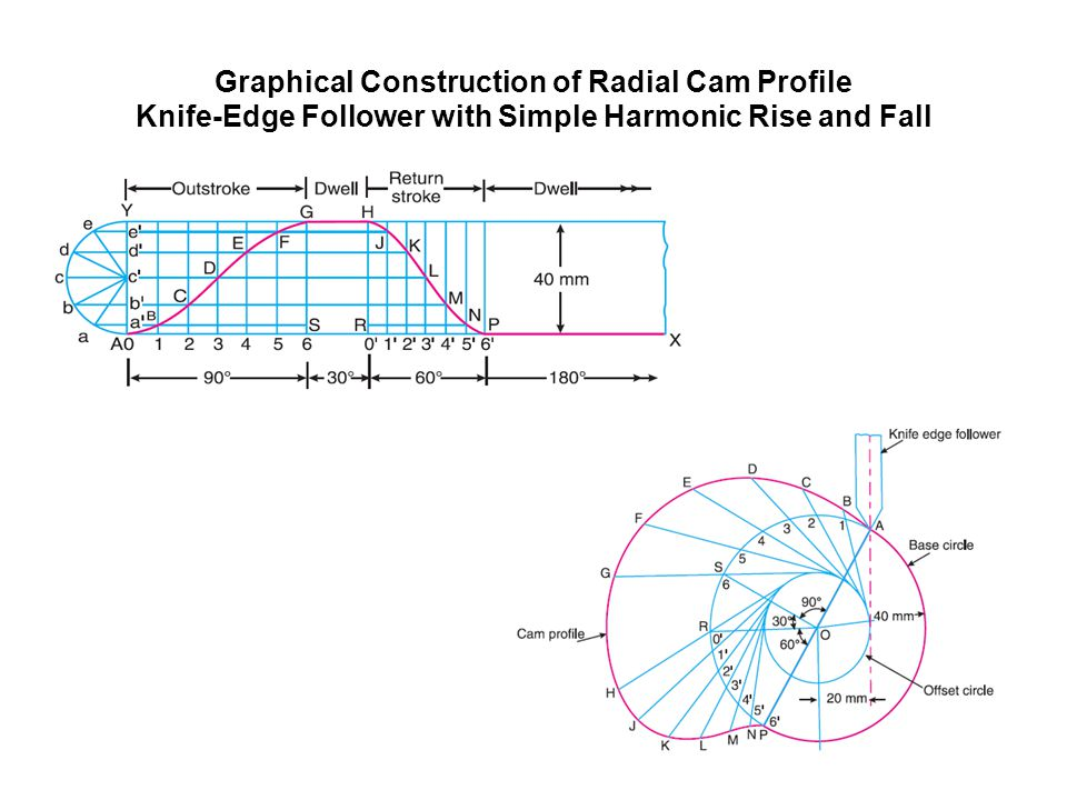 Graphical Construction of Radial Cam Profile Knife-Edge Follower with Simple Harmonic Rise and Fall