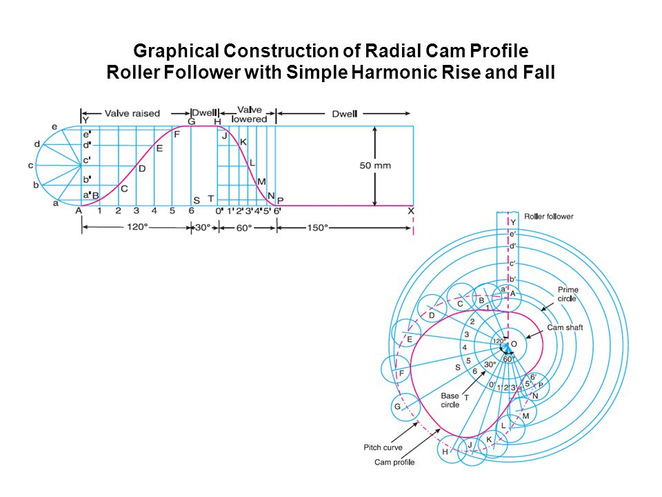 Graphical Construction of Radial Cam Profile Roller Follower with Simple Harmonic Rise and Fall