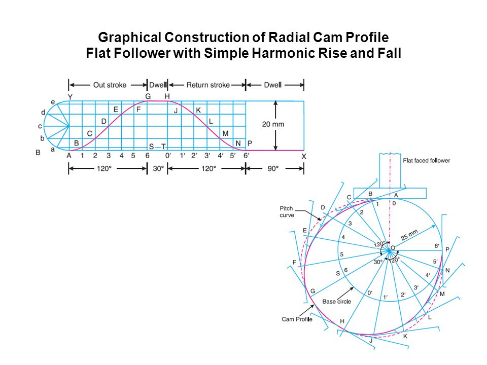 Graphical Construction of Radial Cam Profile Flat Follower with Simple Harmonic Rise and Fall
