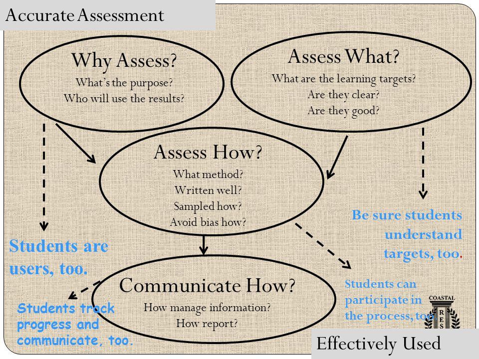 Assess What Why Assess Assess How Communicate How