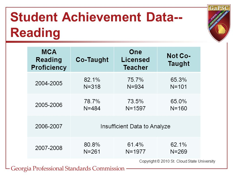 Student Achievement Data--Reading