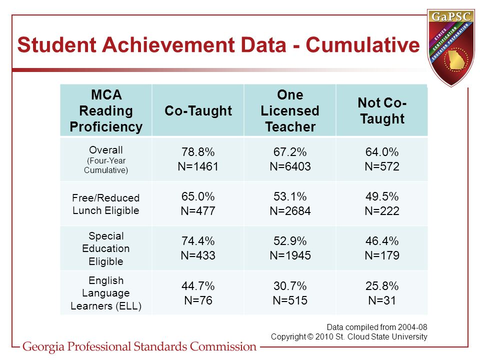 Student Achievement Data - Cumulative