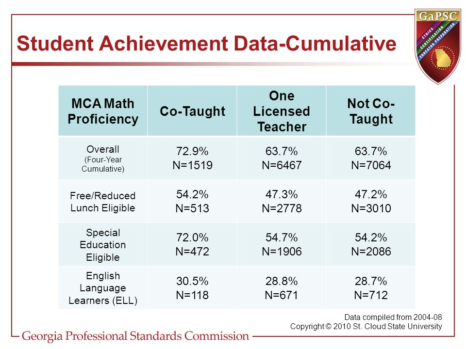 Student Achievement Data-Cumulative