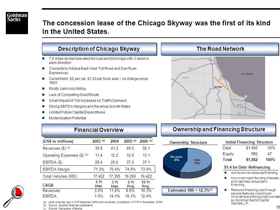The Skyway $1.4 Billion refinancing gave proof-of-concept to US capital markets of debt financing future growth.
