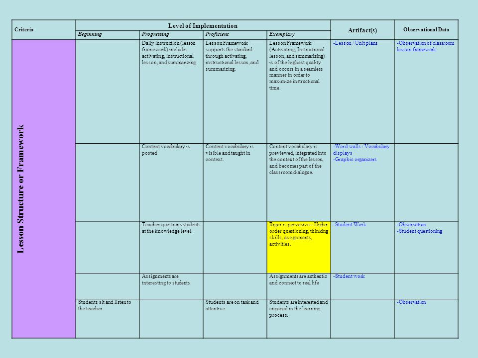 Level of Implementation Lesson Structure or Framework