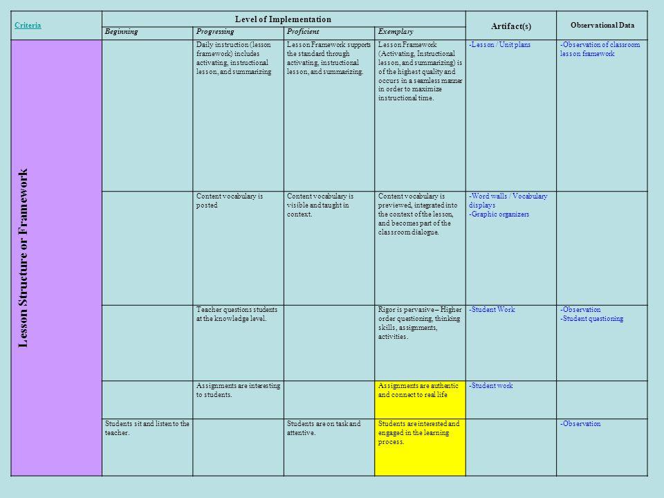 Level of Implementation Lesson Structure or Framework