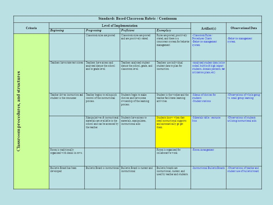 Classroom procedures, and structures