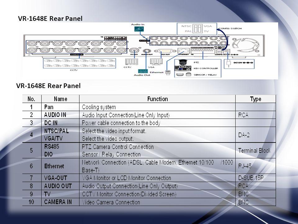 VR-1648E Rear Panel VR-1648E Rear Panel