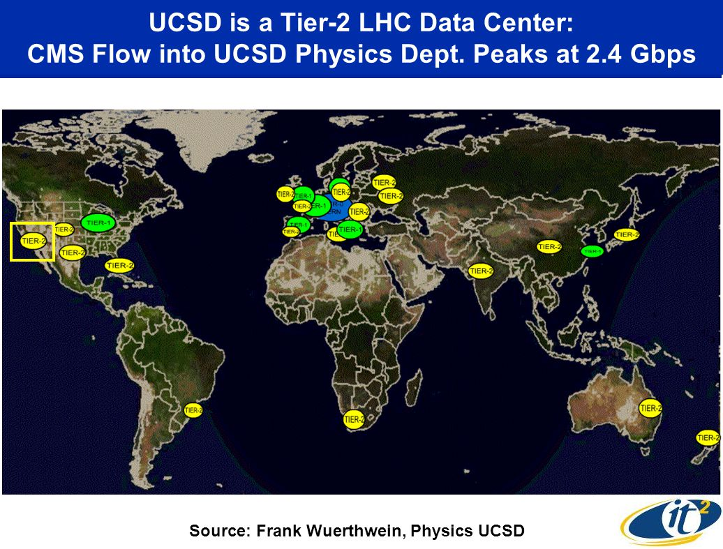 UCSD is a Tier-2 LHC Data Center: CMS Flow into UCSD Physics Dept