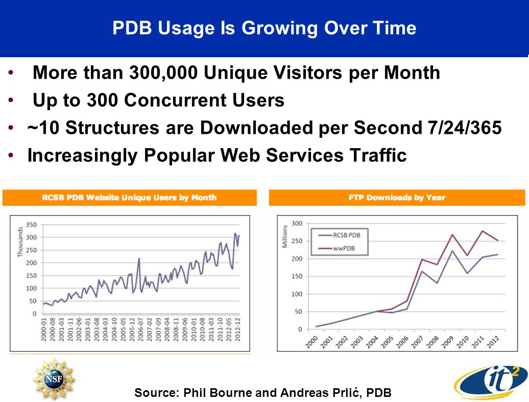 PDB Usage Is Growing Over Time