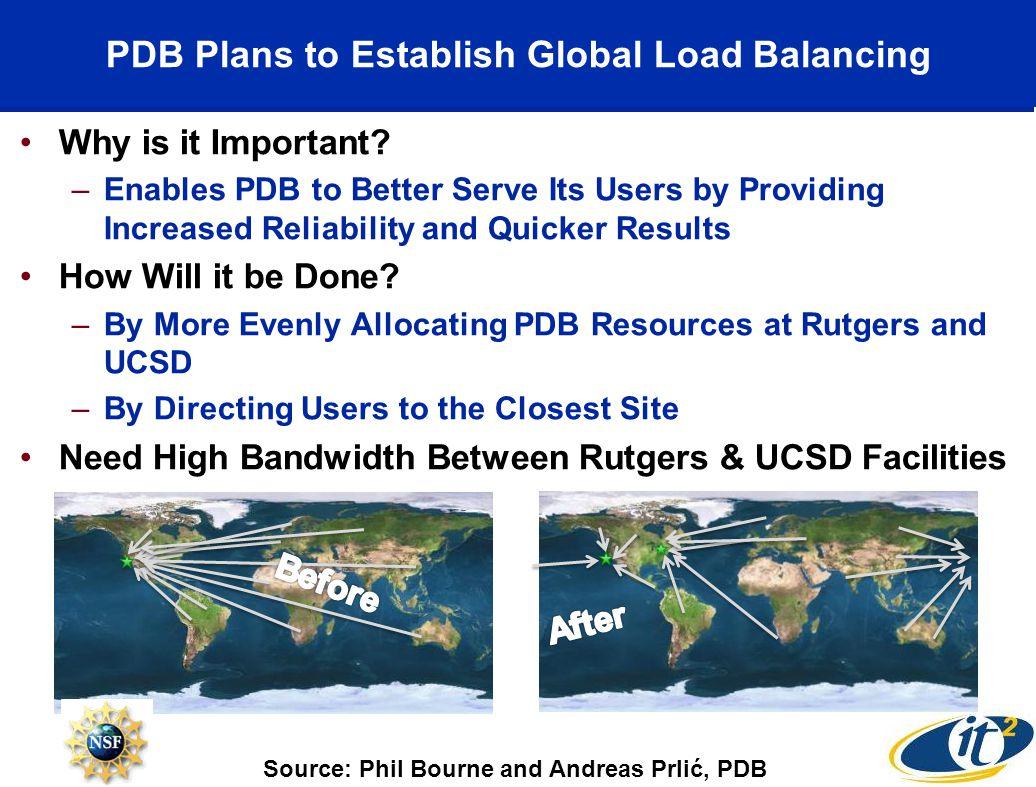 PDB Plans to Establish Global Load Balancing