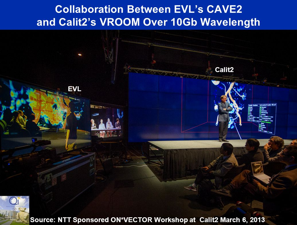 Collaboration Between EVL's CAVE2 and Calit2's VROOM Over 10Gb Wavelength