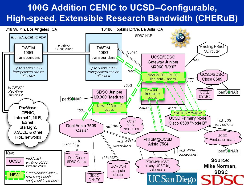 100G Addition CENIC to UCSD--Configurable, High-speed, Extensible Research Bandwidth (CHERuB)