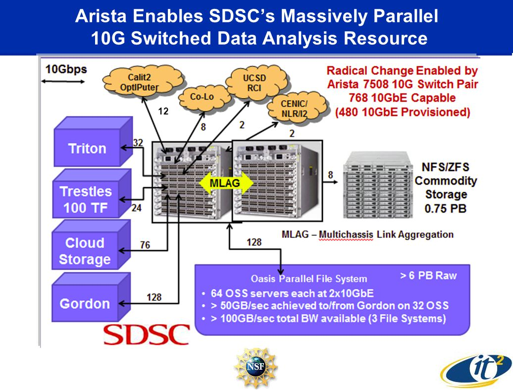Arista Enables SDSC's Massively Parallel 10G Switched Data Analysis Resource