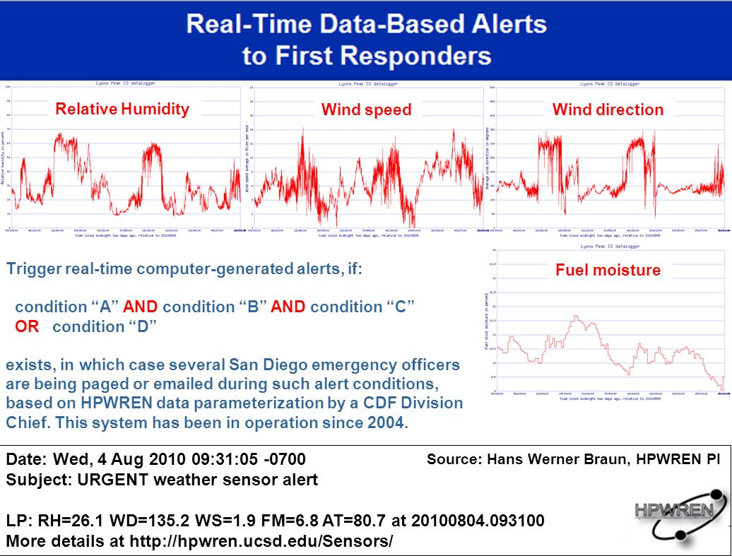 Subject: URGENT weather sensor alert