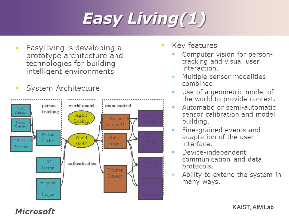 Easy Living(1) Microsoft Key features