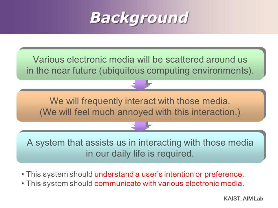 Background Various electronic media will be scattered around us
