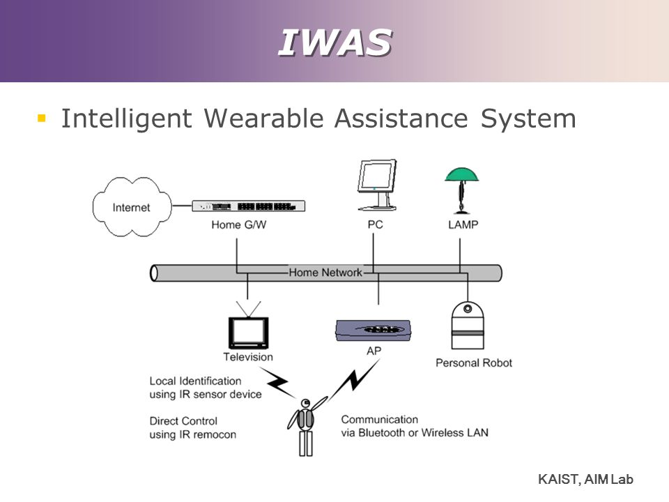 IWAS Intelligent Wearable Assistance System KAIST, AIM Lab