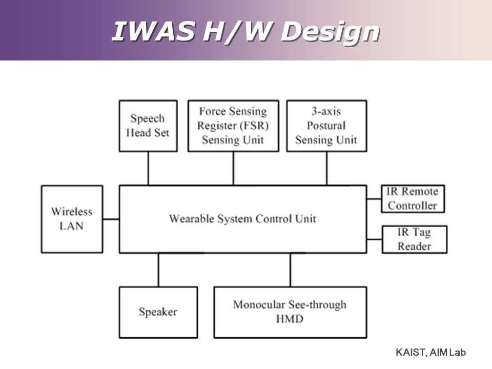 IWAS H/W Design KAIST, AIM Lab