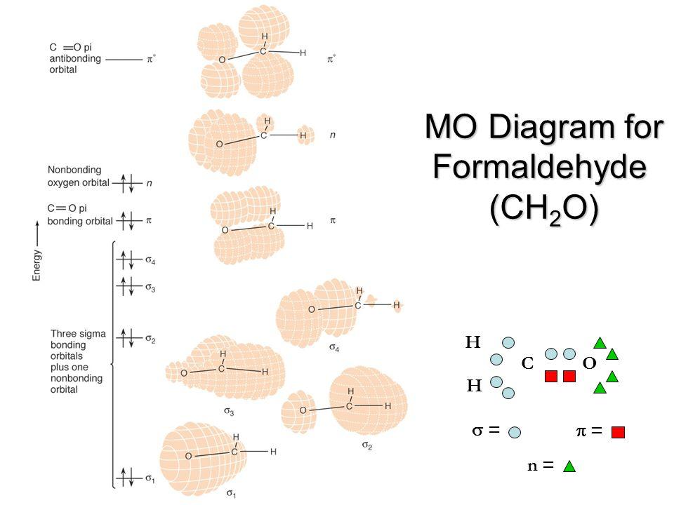 MO Diagram for Formaldehyde (CH2O)