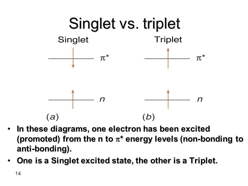 Singlet vs. triplet In these diagrams, one electron has been excited (promoted) from the n to * energy levels (non-bonding to anti-bonding).