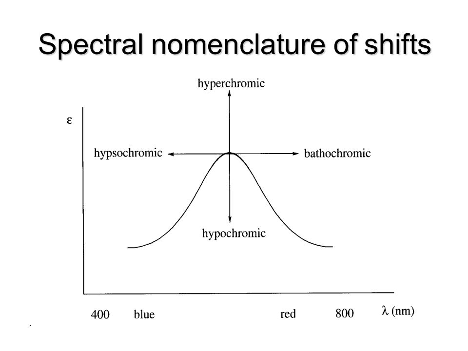 Spectral nomenclature of shifts
