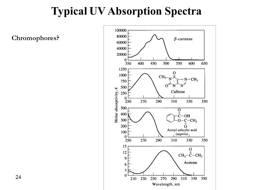 Typical UV Absorption Spectra